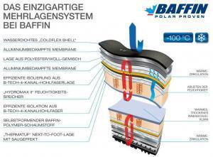 Baffin-Schuh-Aufbau